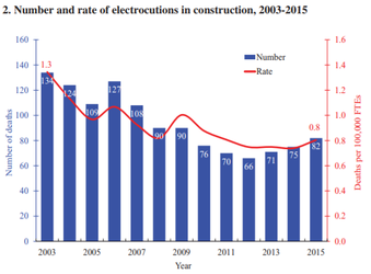 Electrocutions in Construction - Graph | 2003 (134) | 2004 (124) | 2005 (109) | 2006 (127) | 2007 (105) | 2008 (90) | 2009 (90) | 2010 (76) | 2011 (70) | 2012 (66) | 2013 (71) | 2014 (75) | 2015 (82) |