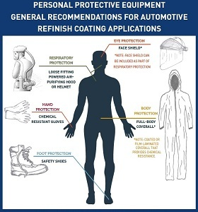 Personal Protective Equipment General Recommendations for Automotive Refinish Coating Applications