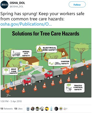 @OSHA_DOL Spring has sprung! Keep your workers safe from common tree care hazards: https://www.osha.gov/Publications/OSHA3940.pdf