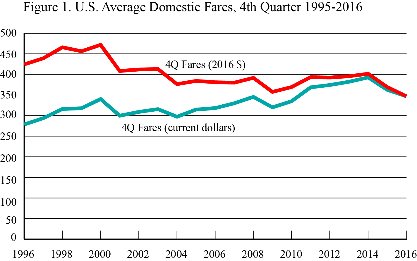 Bts statistics release 4th quarter 2016 air fare data for Bureau transportation statistics