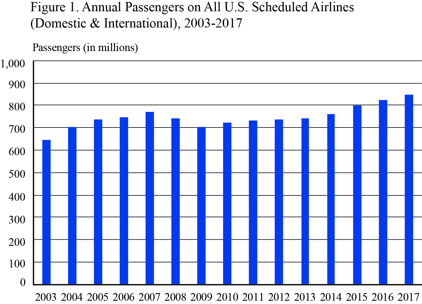 BTS Statistics Release: 2017 Annual and December U S  Airline