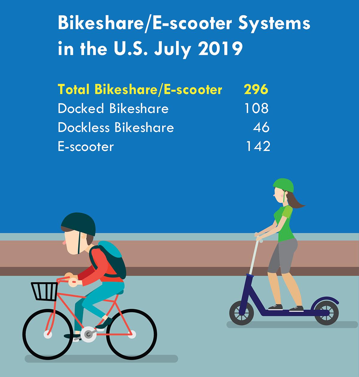 Bikeshare Inforgraphic