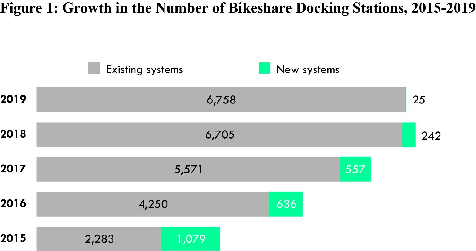 Bikeshare Figure 1