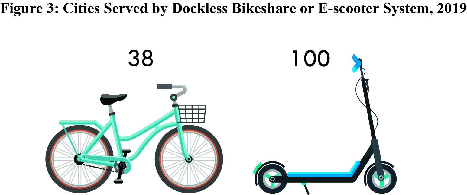 Bikeshare Figure 3