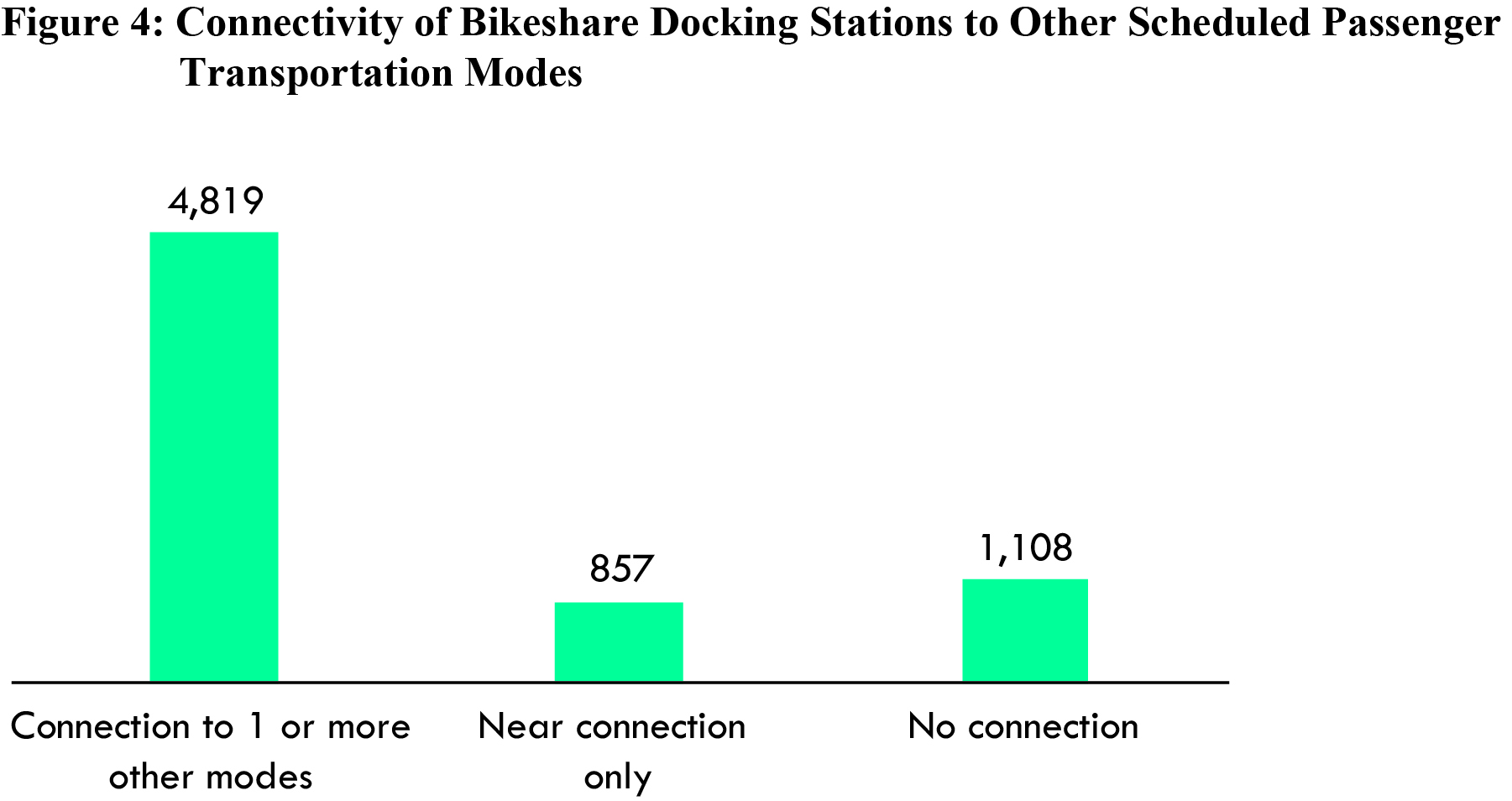Bikeshare Figure 4