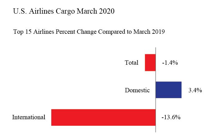 Cargo Mar 2020