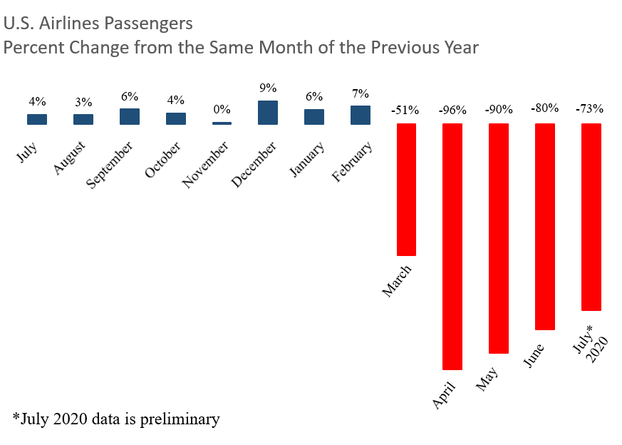 July 2020 passengers preliminary