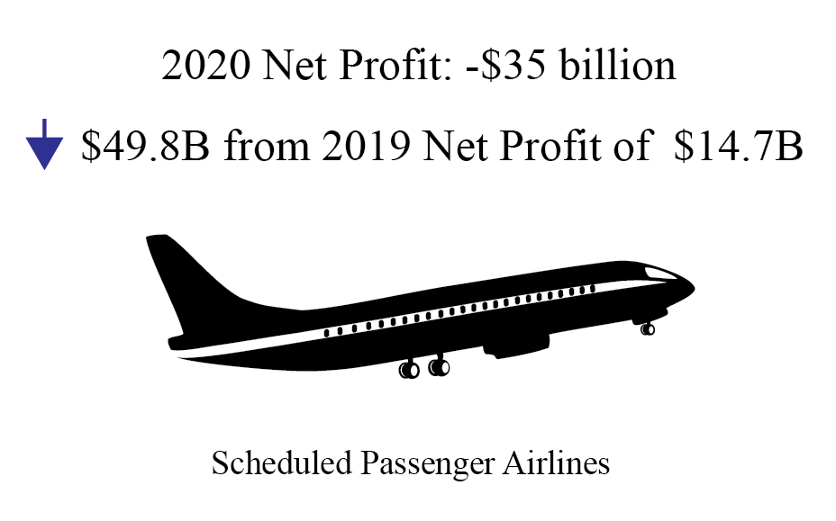 airline financials infographic