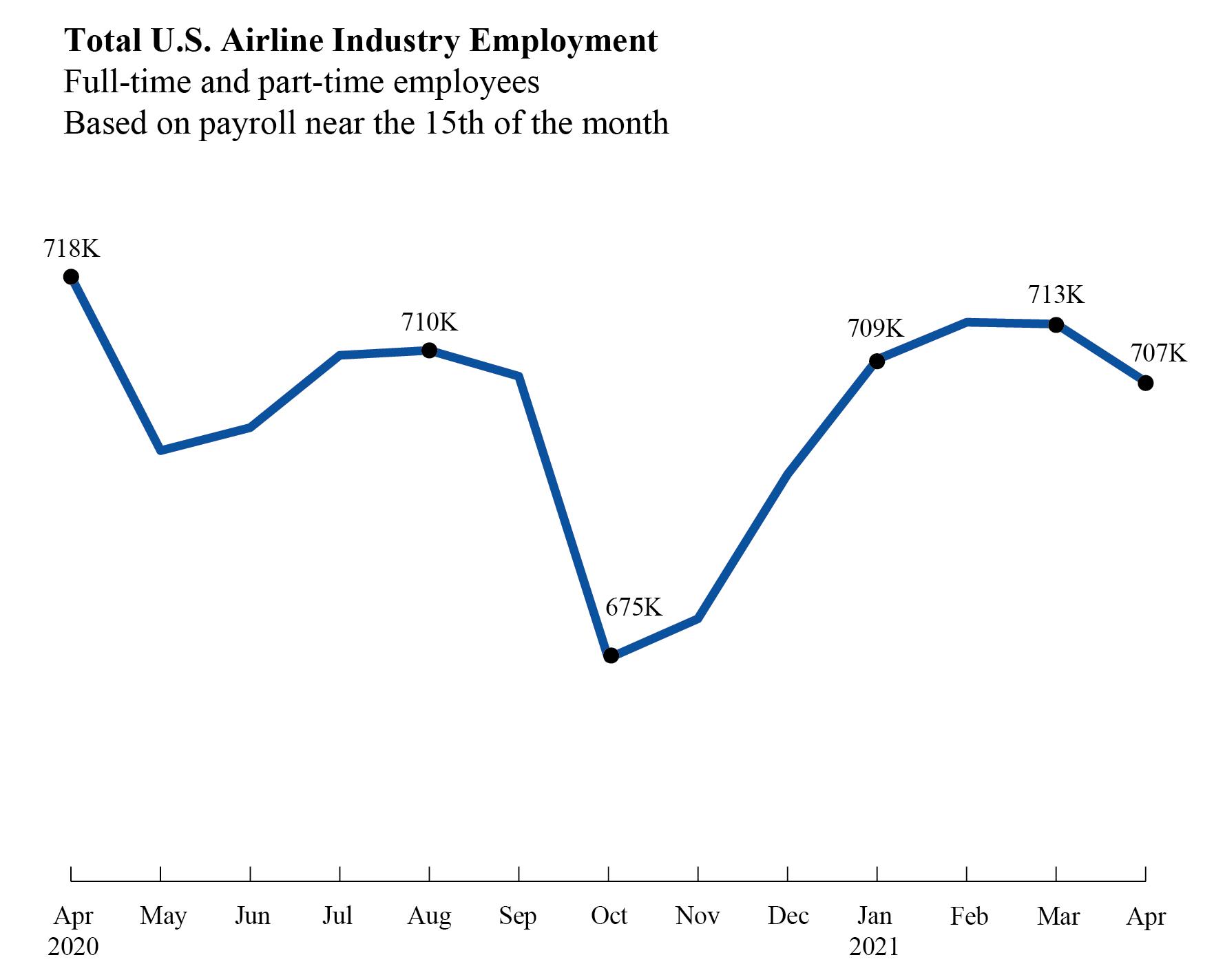 airline employment april 2021