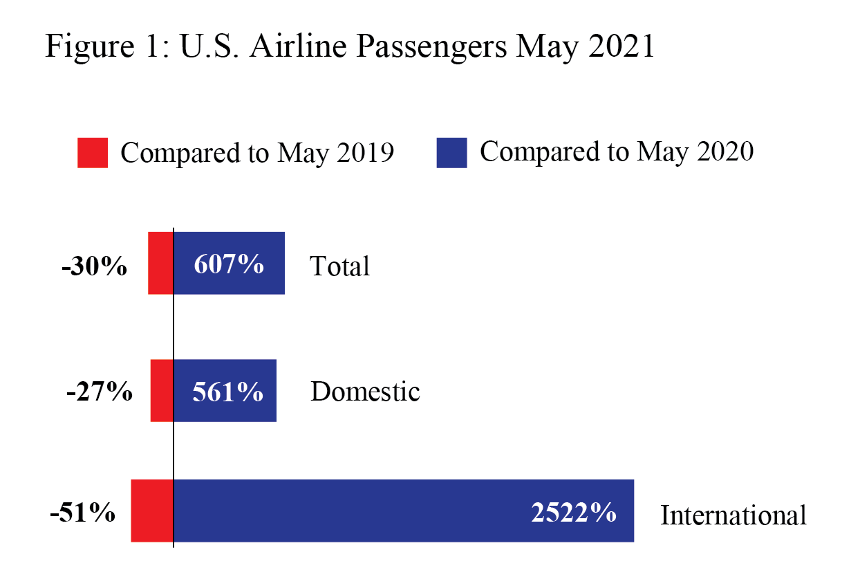 May 2021 Air Passengers Preliminary