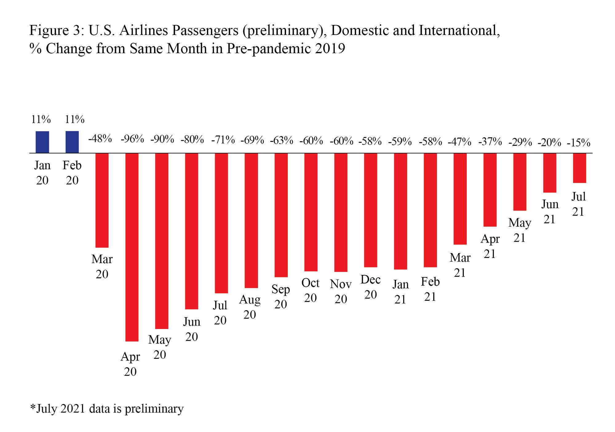 July 2021 Preliminary Air Passengers Bar Graph Figure 3