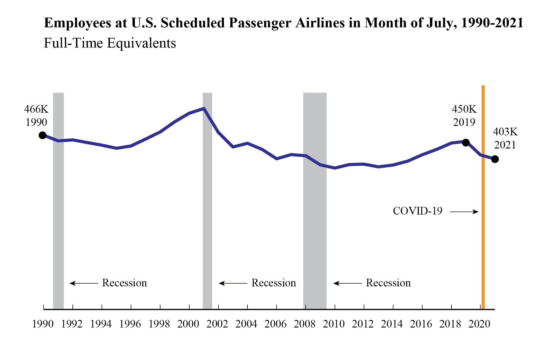 July 2021 Airline Employment Line Graph