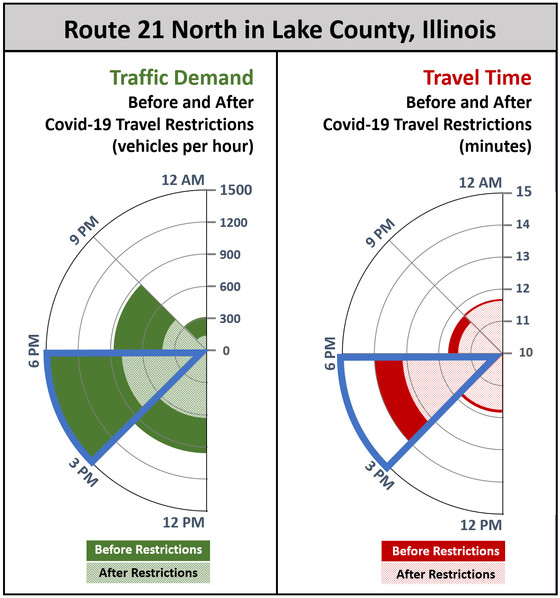 Graph indicate before restrictions and after travel time and vehicles per hour