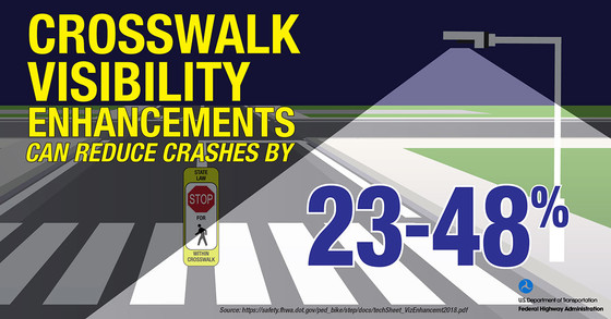 """Infographic depicting a streetlight illuminating a crosswalk. Text states, """"Crosswalk visibility enhancements can reduce crashes by 23-48 percent."""""""