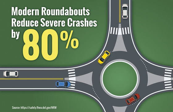 Infographic depicting a roundabout with caption stating that Modern Roundabouts reduce severe crashes by 80%.