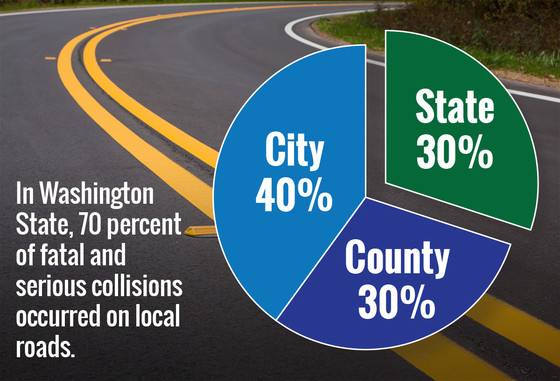 Washington State determined 70 percent of its fatal and serious collisions occurred on local roads.