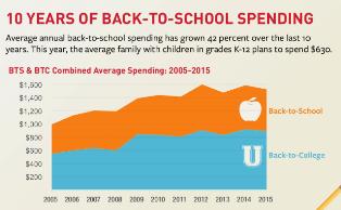 school spending chart