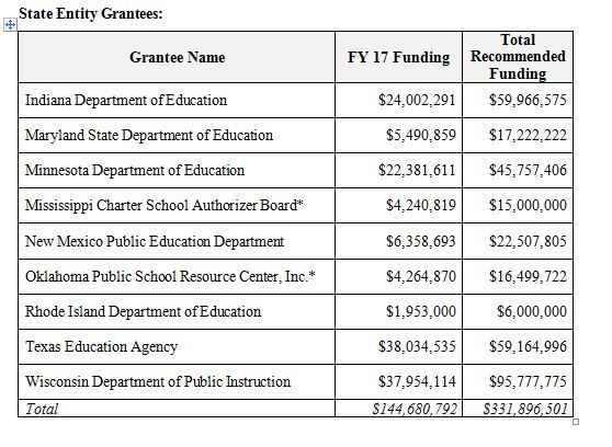 State Entity Grantees