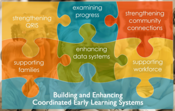 ELC Summary Report Key Elements as puzzle pieces