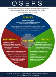 OSERS Framework