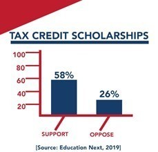 Tax Credit Scholarship support