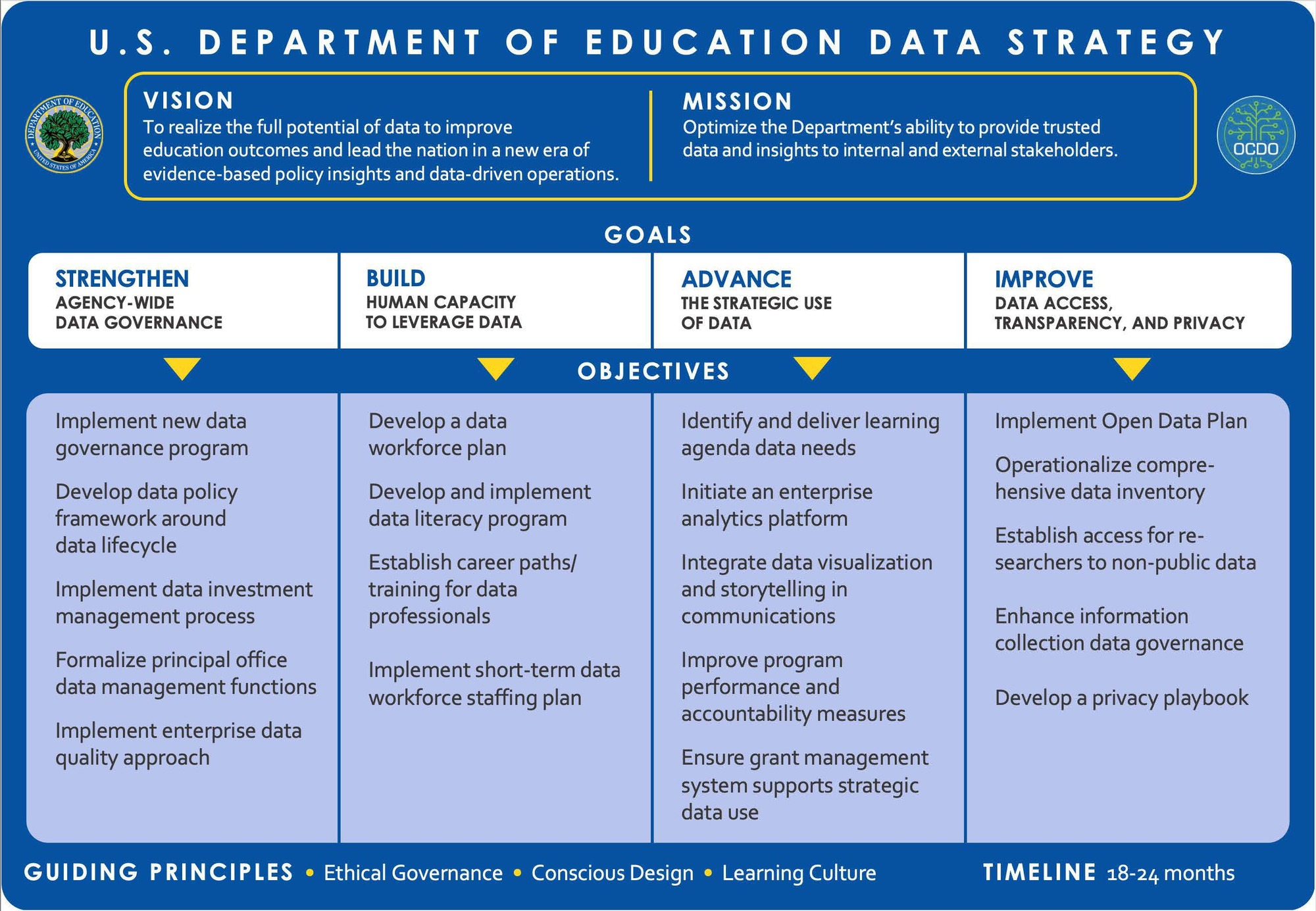ED Data Strategy