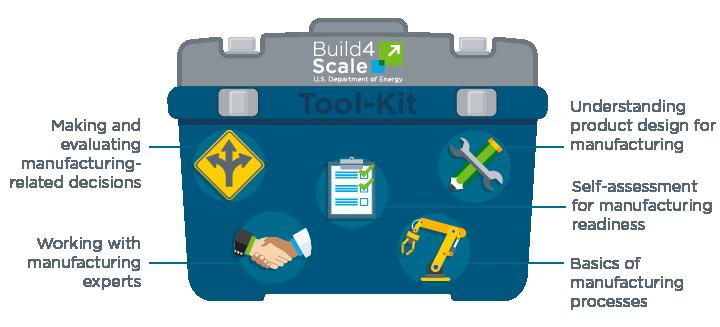 Build4Scale