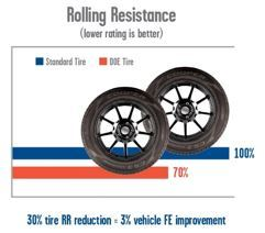 Rolling Resistance