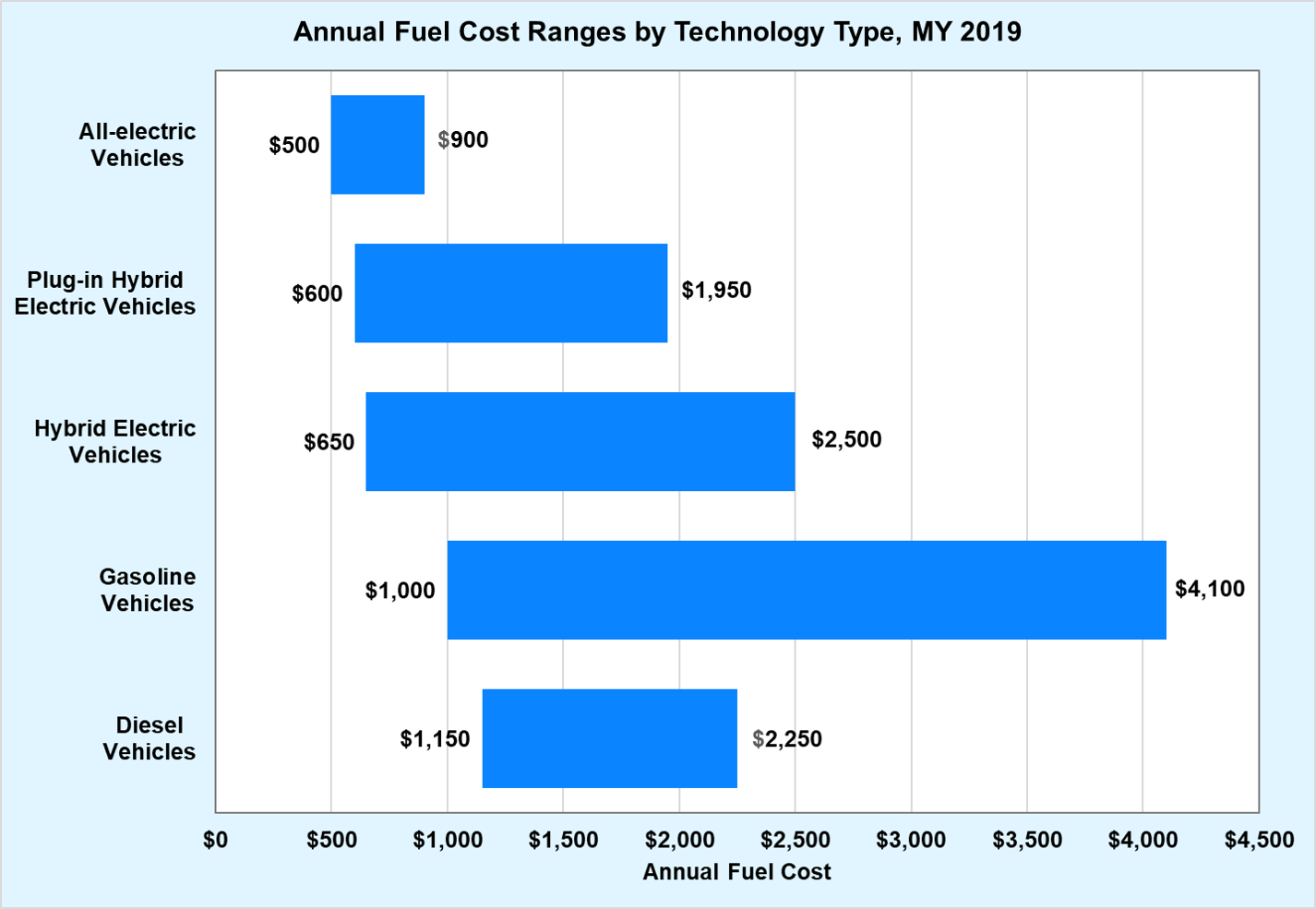 Annual Fuel Cost Ranges by Technology Type, MY 2019