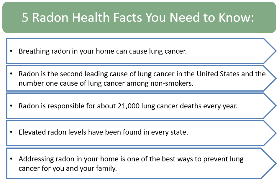 Radon Health Facts