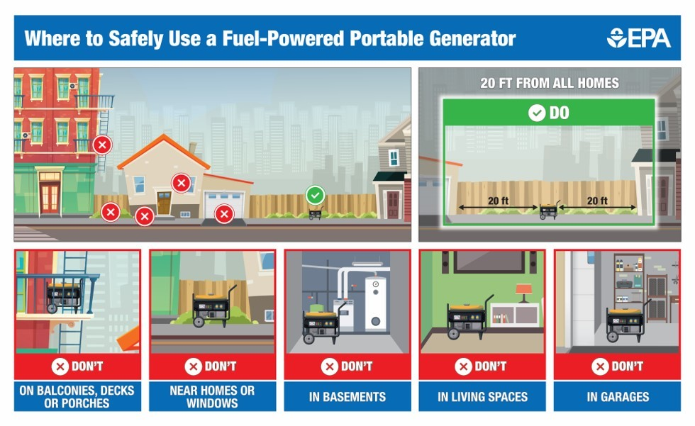 To safely use a fuel-powered portable generator, place it 20 feet from all homes.