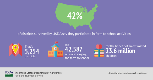 42 Percent of Districts Participate in Farm to School