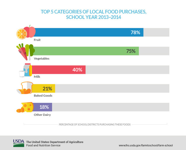 USDA Farm to School Census Top Food Categories