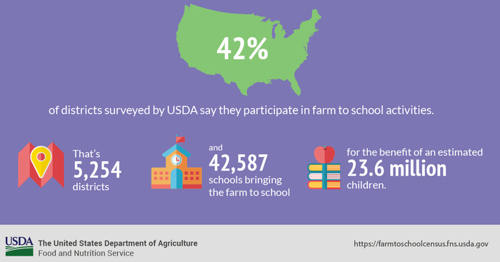 Farm to School Census Overview