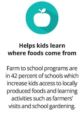 Farm to school for parents