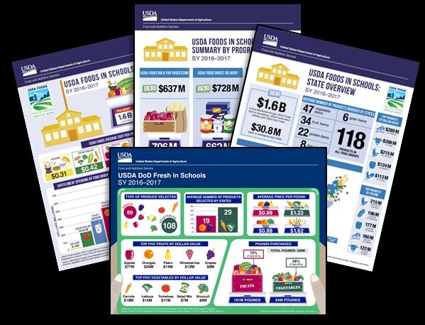 USDA Foods infographics