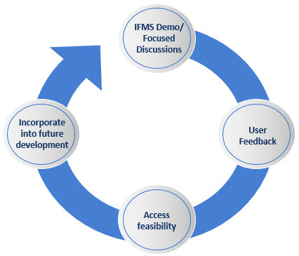 IFMS User Feedback Cycle