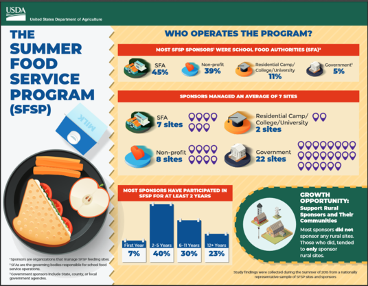 Image of Summer Food Service Program Facts Page