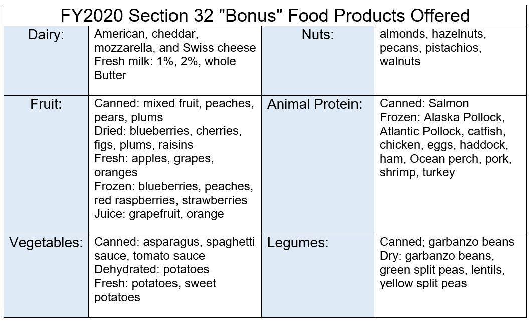 List of Section 32 bonus foods