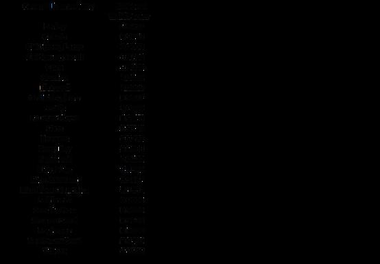 grain chart