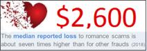 romance scam infographic