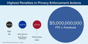 Facebook size of penalty