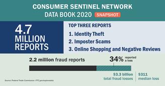 Consumer Sentinel reports