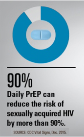 Daily PrEP can reduce the risk of sexually acquired HIV by more than 90%, according to the CDC