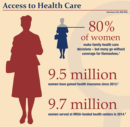 National Women's Health Week Infographic Thumbnail