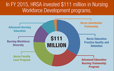 Nurses Week Infographic Thumbnail