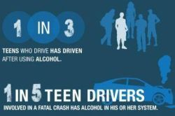 1 in 3 teens who drive has driving after using alcohol. 1 in 5 teen drivers involved in a fatal crash has alcohol in their system.