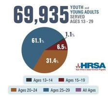 69,935 Youth and young adults are served by the ryan white hiv/aids program