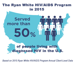 The Ryan White HIV/AIDS Program in 2015 served more than 50% of people living with diagnosed HIV in the U.S.