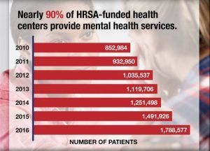 Nearly 90% of HRSA-funded health centers provide mental health services